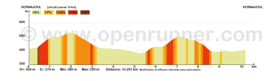 profil course 10 km 2018